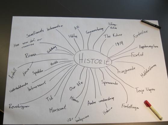 Tankekart hva er historie
